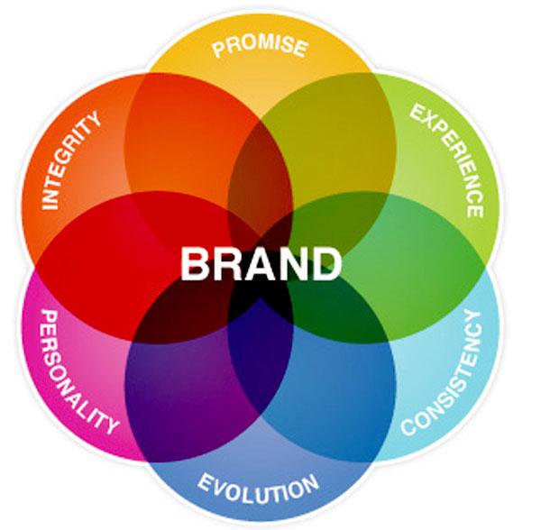 طراحی استراتژی برند