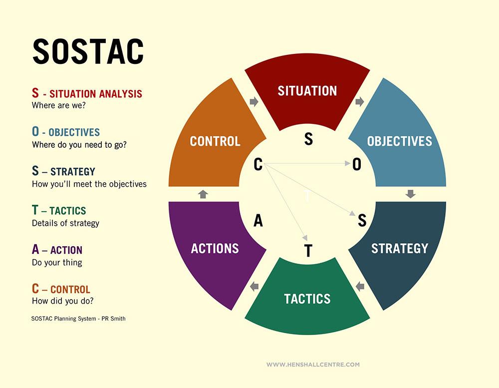 مدل sostac - استراتژی دیجیتال مارکتینگ