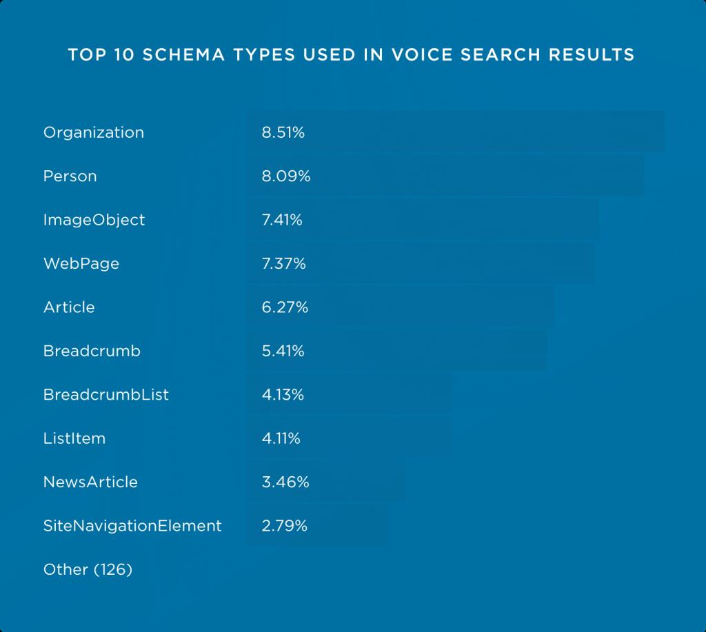 تاثیر نوع schema در سئو جست و جوی صوتی گوگل