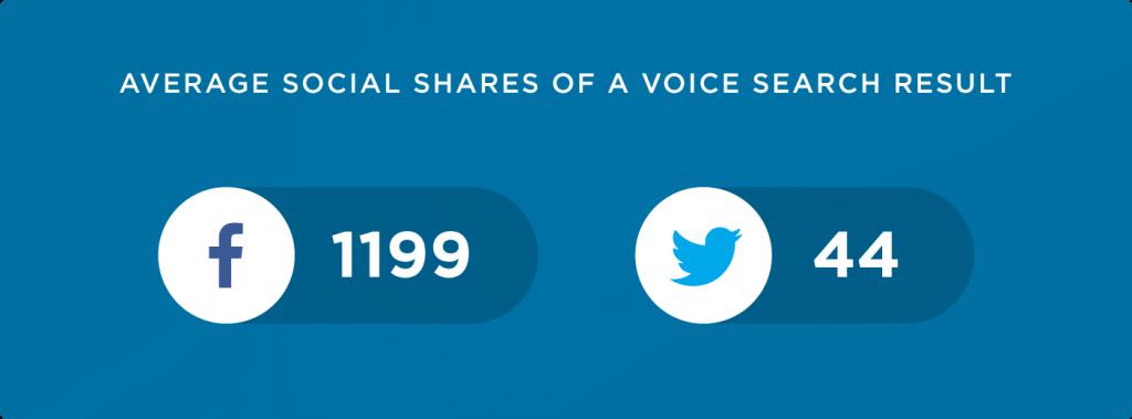 تاثیر تعداد اشتراک گذاری در شبکه های اجتماعی بر سئو صوتی
