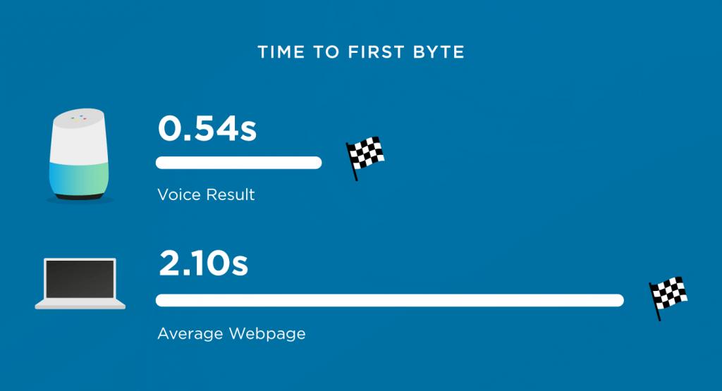 زمان لود اولین بایت در جست و جوی صوتی