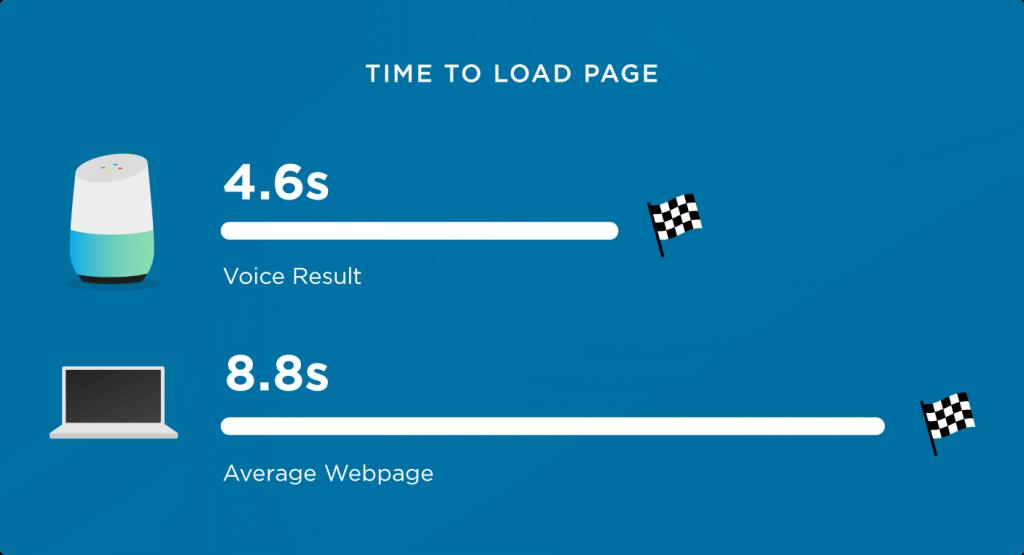 سرعت بارگزاری سایت در جست و جوی صوتی