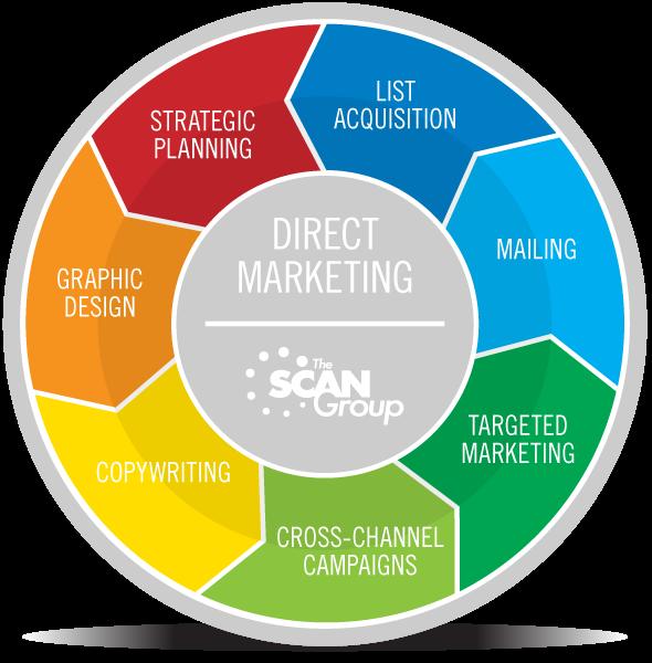 بازاریابی مستقیم direct marketing