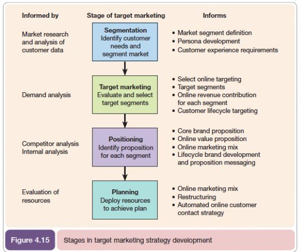 مدل sto در طراحی برنامه بازاریابی