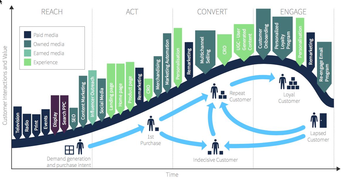Image result for طراحی مدل بازاریابی پلتفرمی