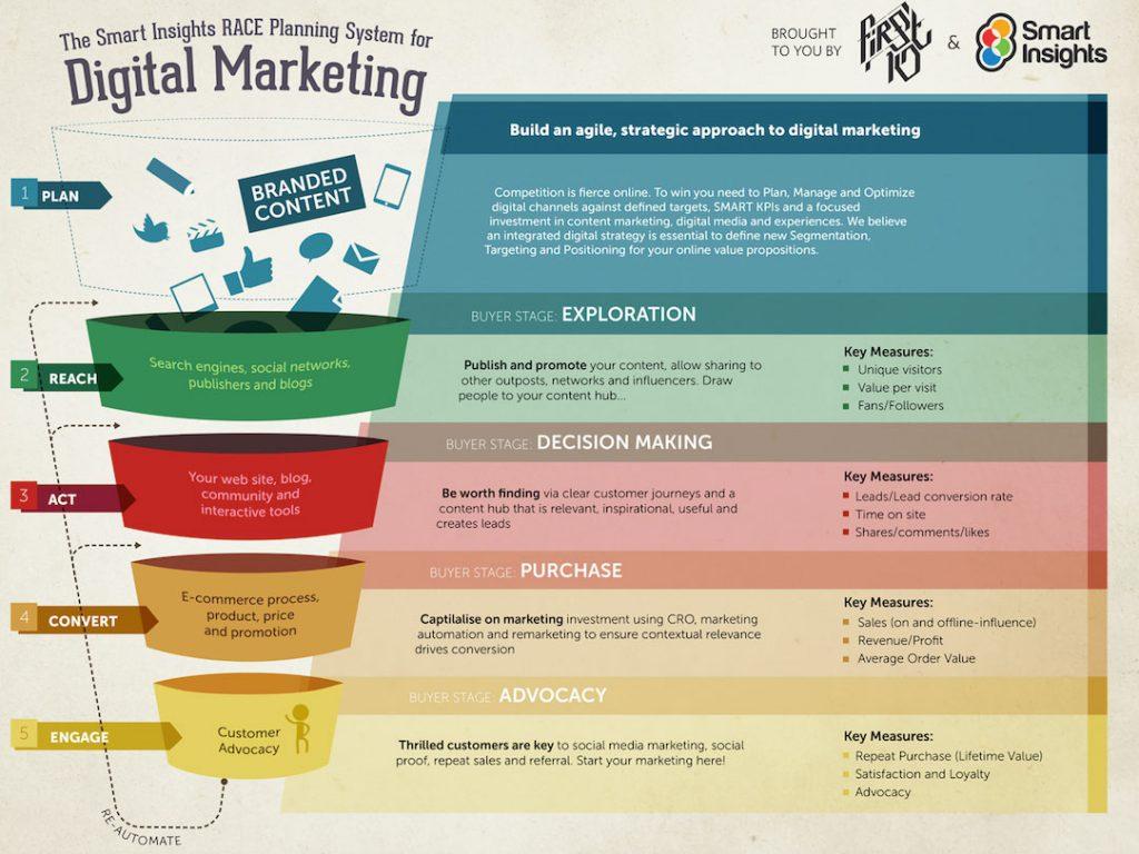 KPIهای موثر دیجیتال مارکتینگ