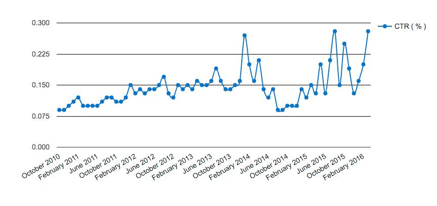 میانگین نرخ کلیک خوری CTR تبلیغات اینترنتی