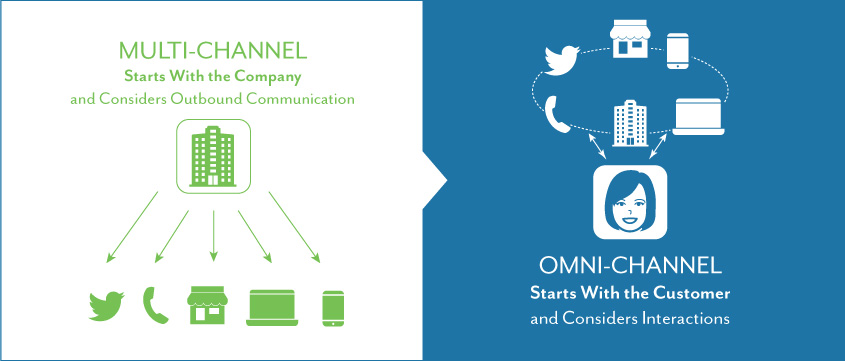 اومنی-چنل مارکتینگ Omnichannel Marketing