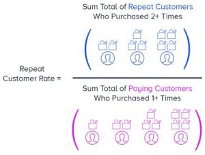 نرخ تکرار خرید