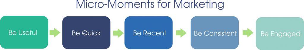 بازاریابی میکرو لحظه ها - micro moments