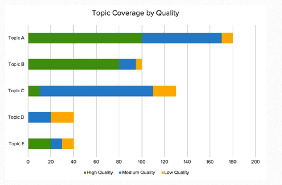 تحلیل رقابتی بازاریابی محتوایی