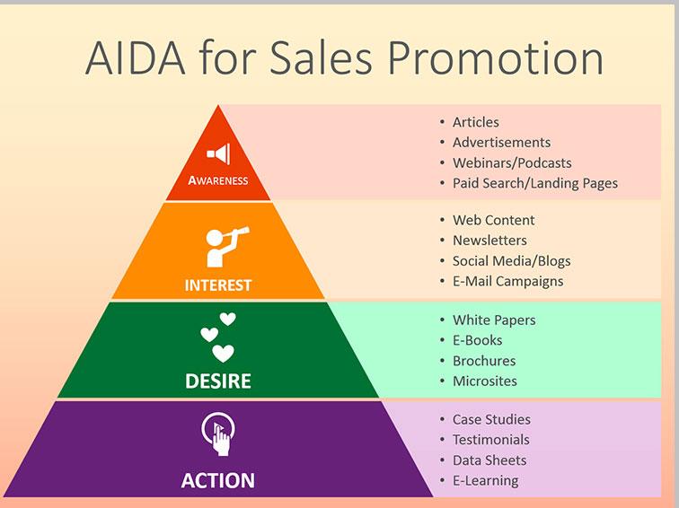 مدل بازاریابی آیدا aida