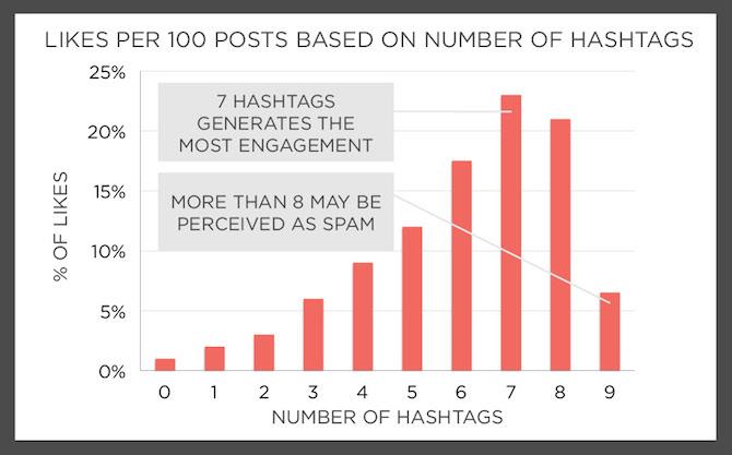 تعداد مناسب هشتگ در اینستاگرام