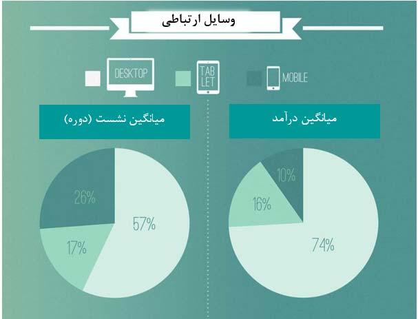 نتایج بنچمارک kpi تجارت الکترونیک