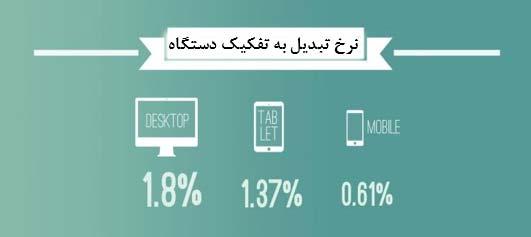 نتایج بنچمارک تجارت الکترونیک