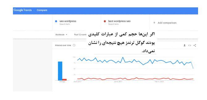 تحقیق کلمات کلیدی با گوگل ترندز