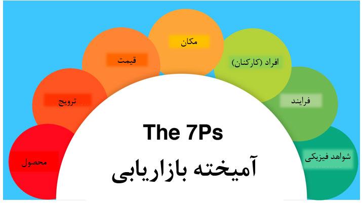 مدل آمیخته بازاریابی 7p