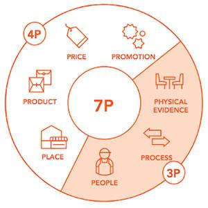 آموزش استفاده از آمیخته بازاریابی ۷P