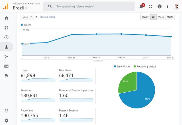 بازدیدکنندگان از گوگل از برزیل