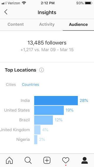 مخاطبان جهانی در اینستاگرام