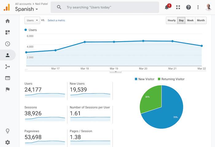 بازدیدکنندگان از گوگل از اسپانیا