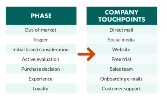همسوسازی سفر مشتری و استراتژی
