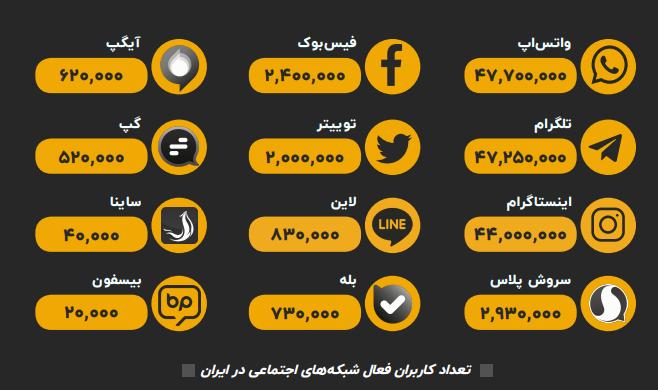 تعداد کاربران فعال شبکه های اجتماعی در ایران