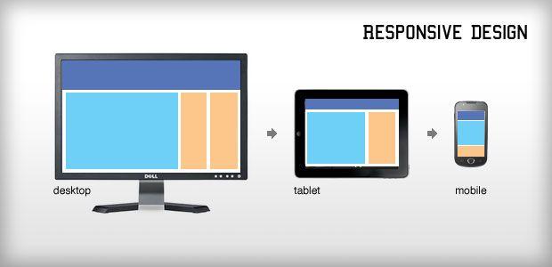 Responsivr Design و تاثیرگذاری آن بر روی نرخ پرش سایت