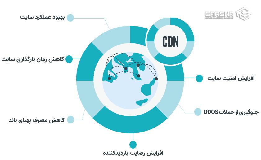 مزایای CDN - اینفوگرافیک مزایای استفاده CDN nv shdj