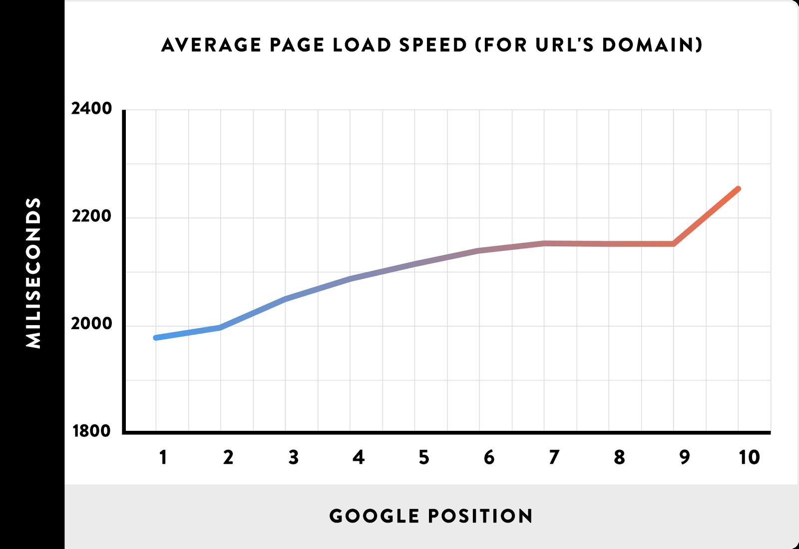نسبت جایگاه در گوگل و سرعت سایت
