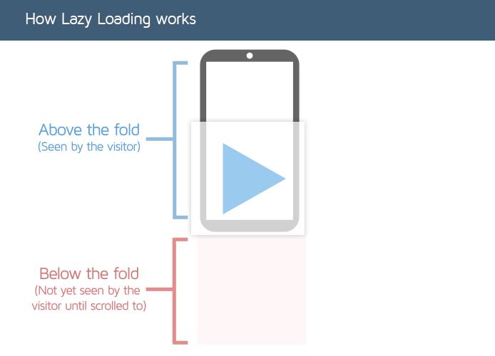 بارگذاری lazyload برای بهبود گوگل لایت هاوس